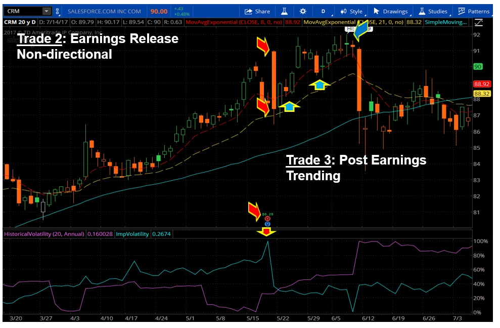 how to trade earnings