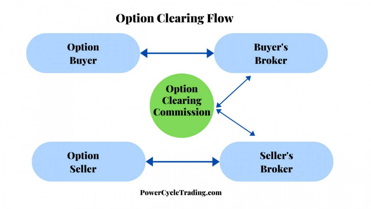 how stock options automatically exercise through clearinghouse